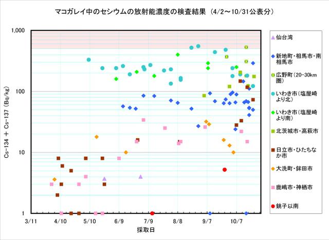 111031_makogarei_graph