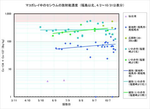 111031_makogarei_graph1