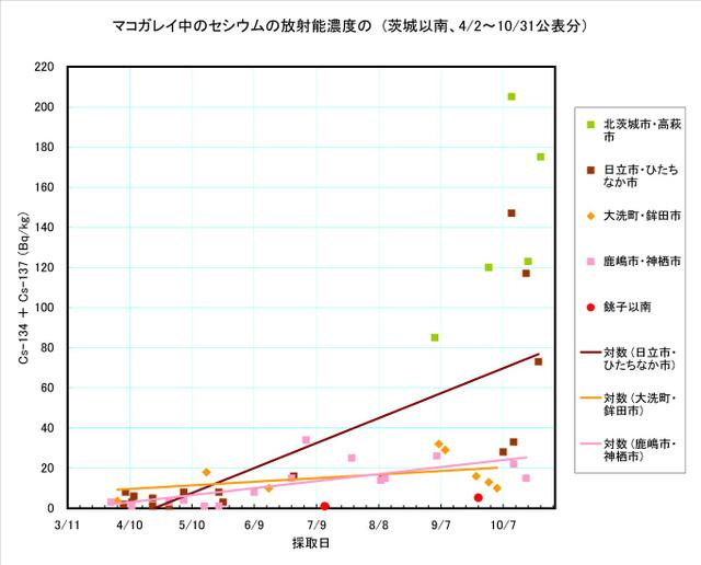 111031_makogarei_graph5