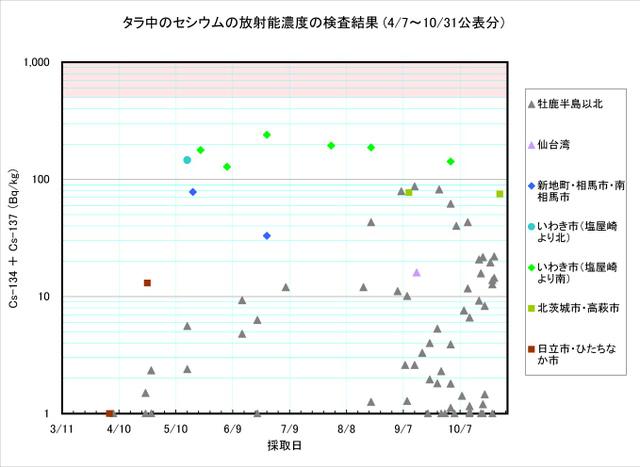 111031_tara_graph