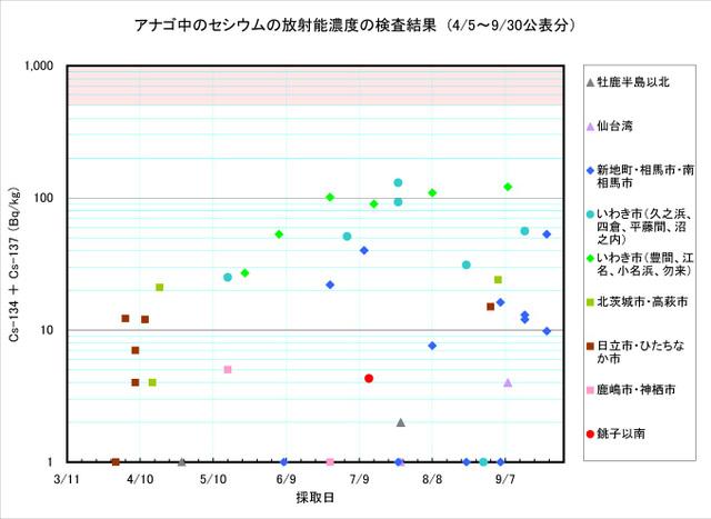 110930_anago_graph