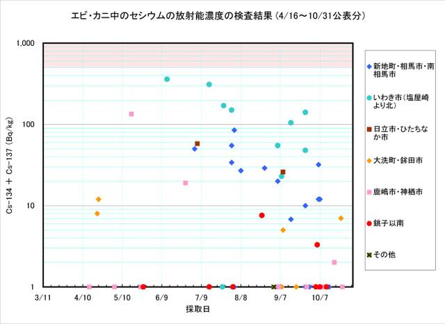 111031_ebi_kani_graph