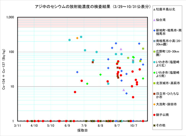 111031_aji_graph