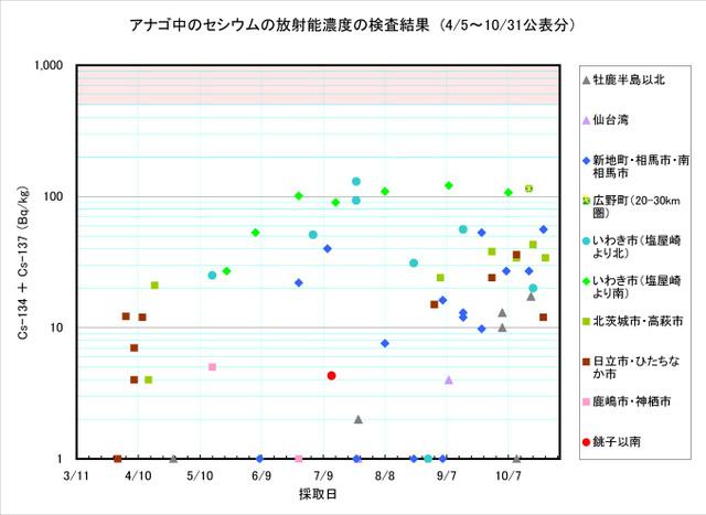 111031_anago_graph
