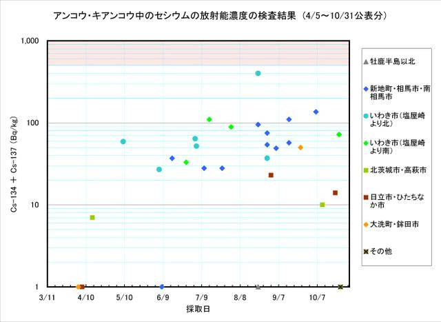 111031_ankou_graph