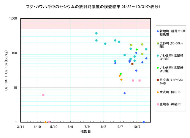 111031_fugu_graph