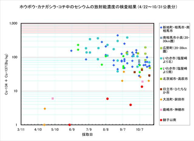 111031_houbou_graph