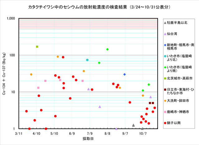 111031_katakuchi_graph