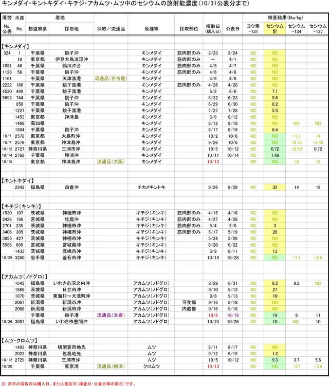 111031_kinmedai_graph