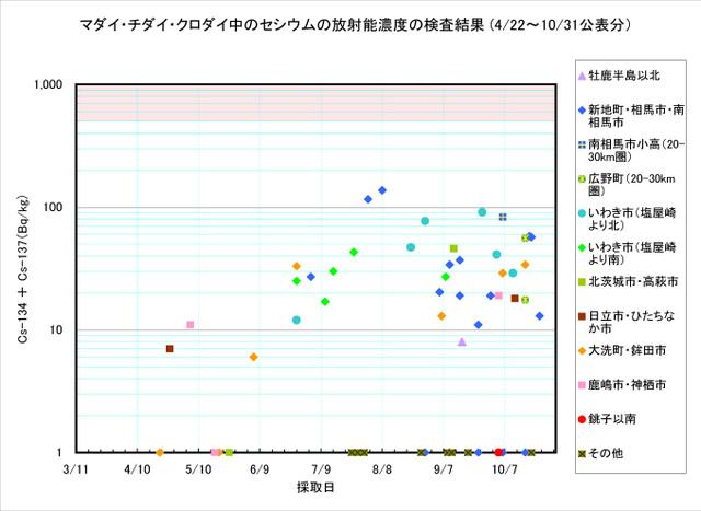 111031_madai_graph