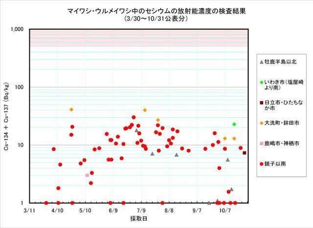 111031_maiwashi_graph
