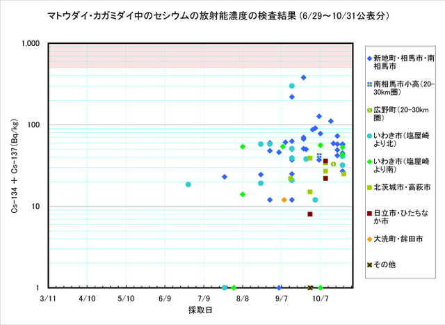 111031_matoudai_graph