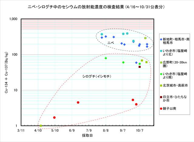 111031_nibe_graph