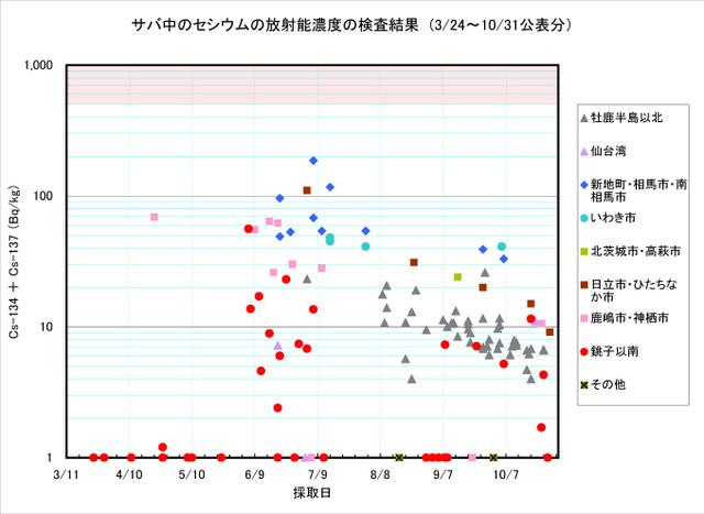 111031_saba_graph
