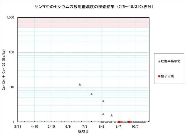 111031_sanma_graph