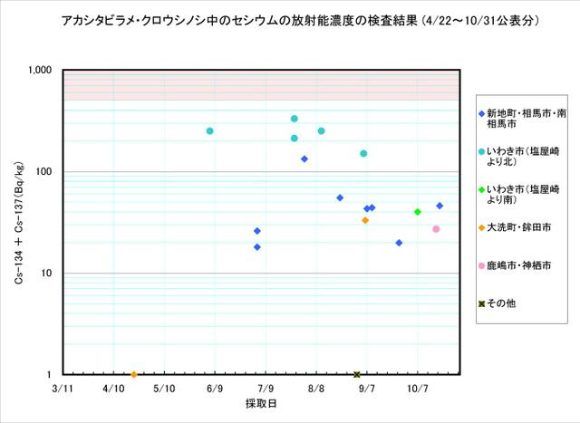 111031_shitabirame_graph