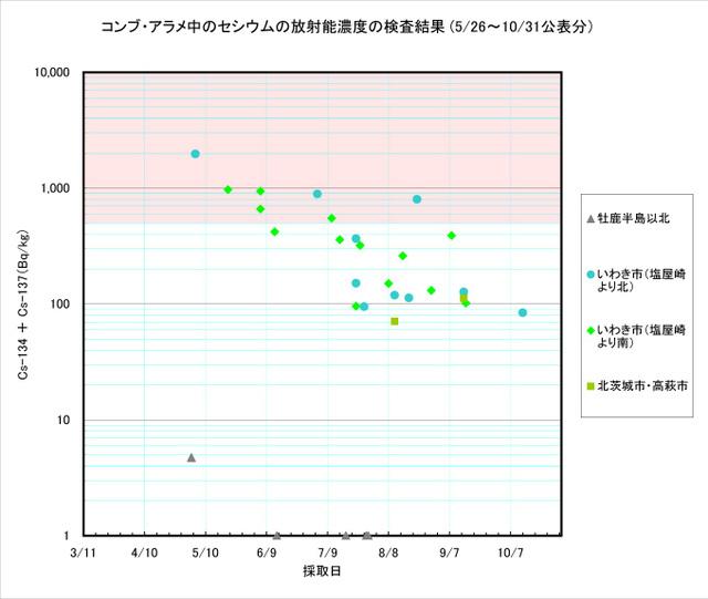 111031_arame_graph