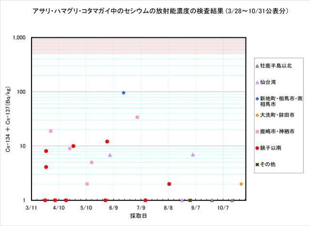 111031_asari_graph