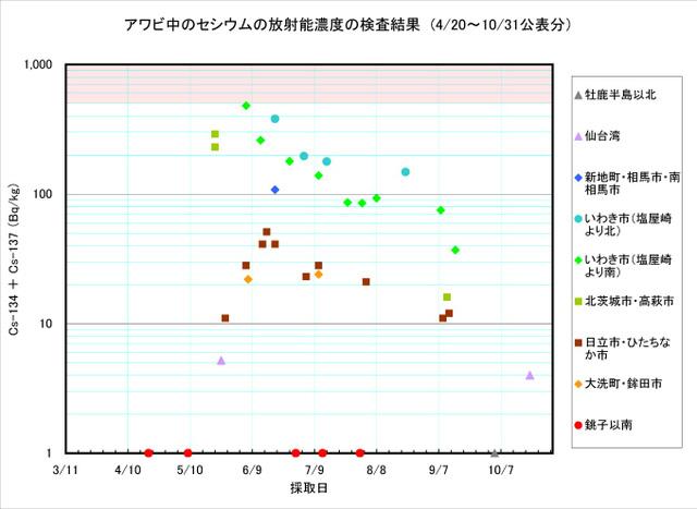 111031_awabi_graph