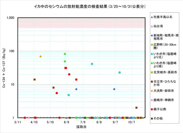 111031_ika_graph