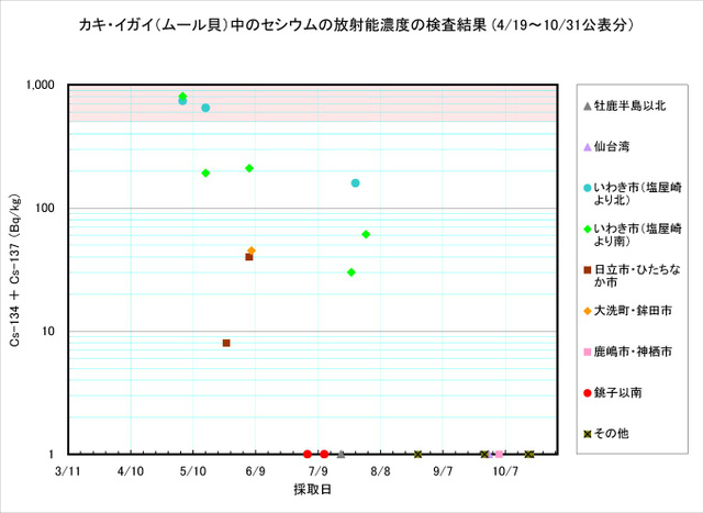 111031_kaki_graph