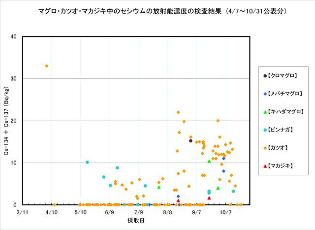 111031_maguro_graph