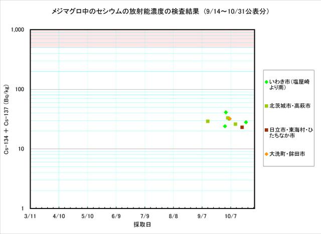 111031_mejimaguro_graph
