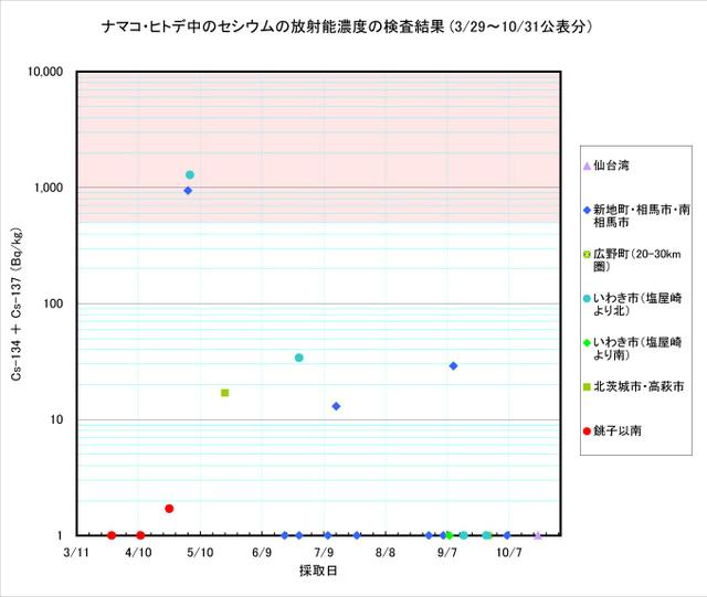 111031_namako_graph