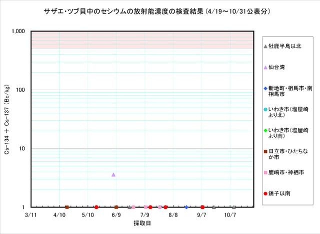 111031_sazae_graph
