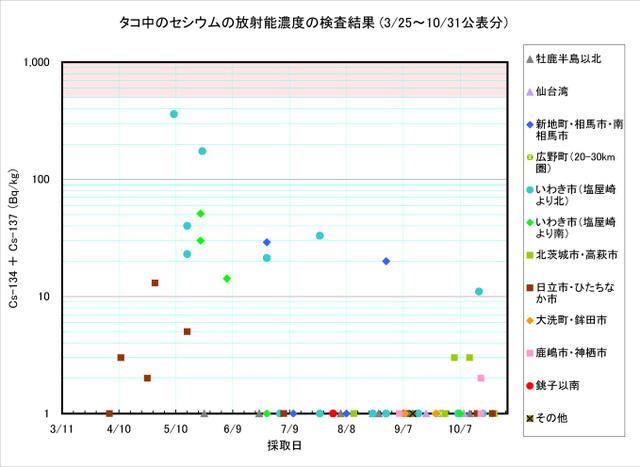 111031_tako_graph