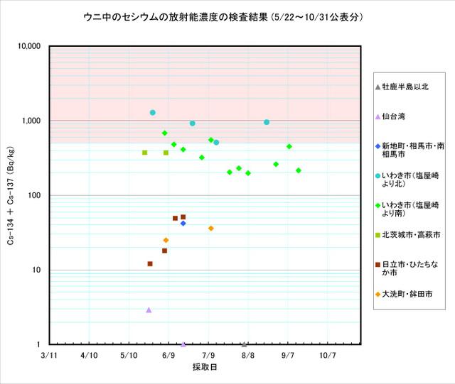 111031_uni_graph