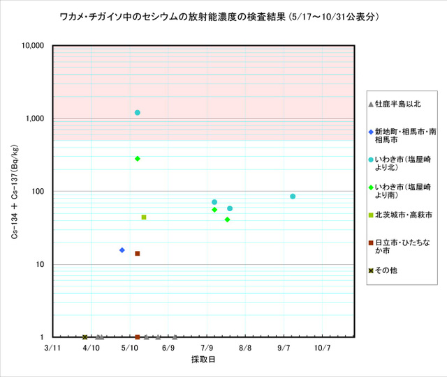111031_wakame_graph
