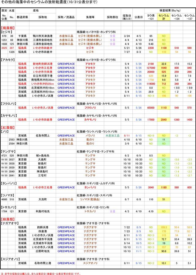 111031_kaisou_graph