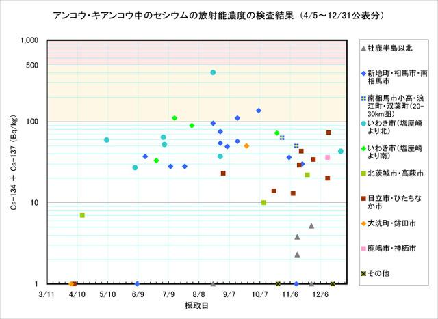 111231_ankou_graph