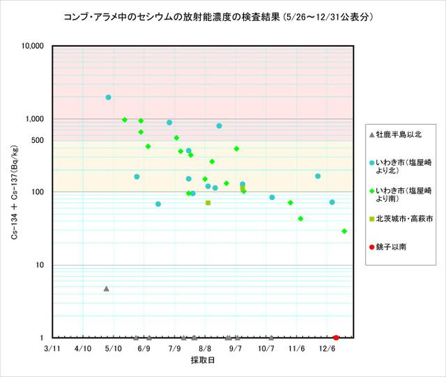 111231_arame_graph