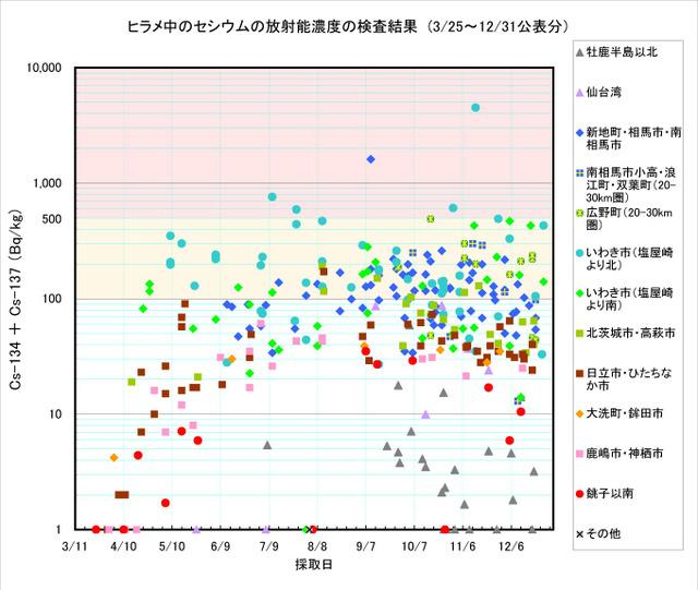 111231_hirame_graph