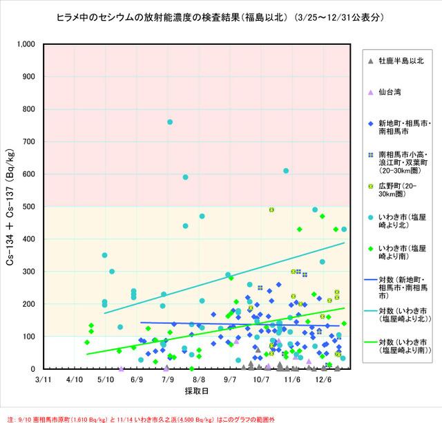 111231_hirame_graph2