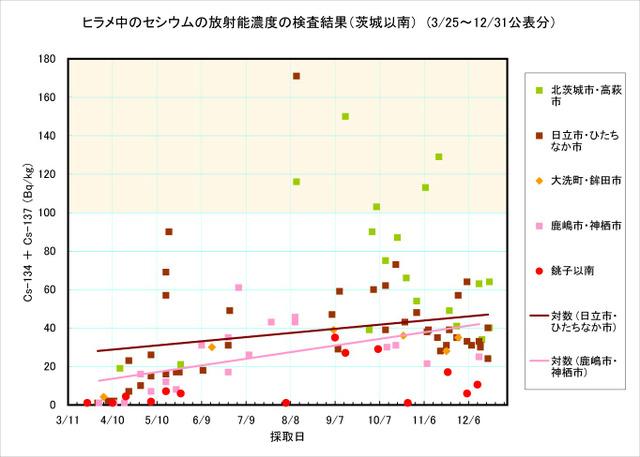 111231_hirame_graph3