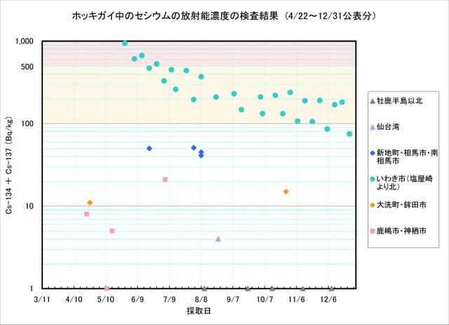 111231_hokkigai_graph