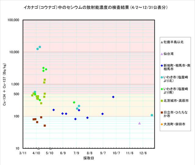 111231_kounago_graph