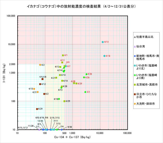 111231_kounago_graph2