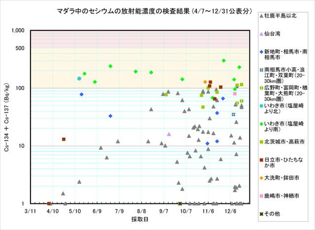 111231_madara_graph