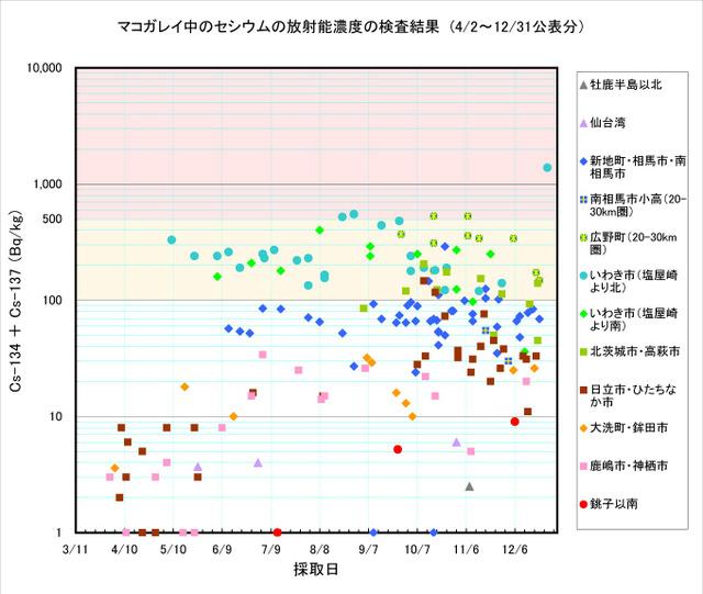 111231_makogarei_graph
