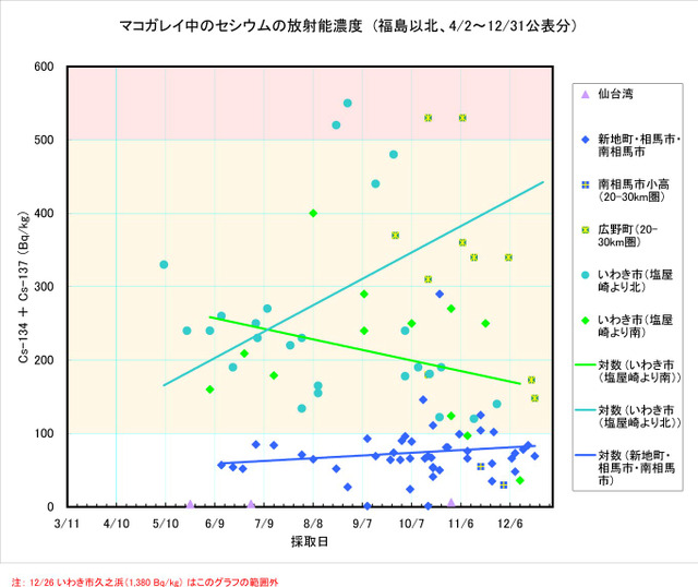 111231_makogarei_graph2