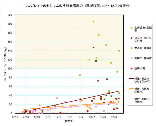 111231_makogarei_graph3
