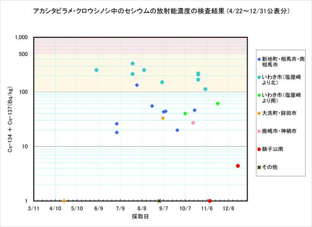 111231_shitabirame_graph