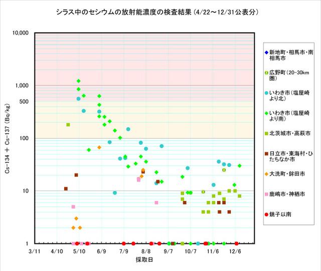 111231_sirasu_graph