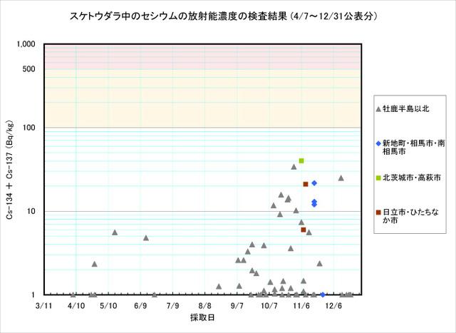 111231_suketou_graph