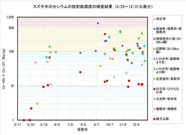 111231_suzuki_graph