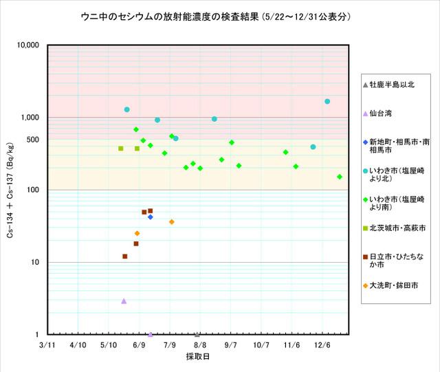 111231_uni_graph